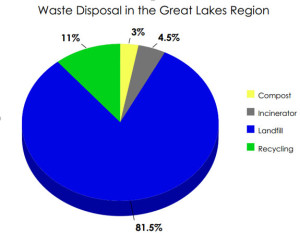 Waste Disposal in Great Lakes Region