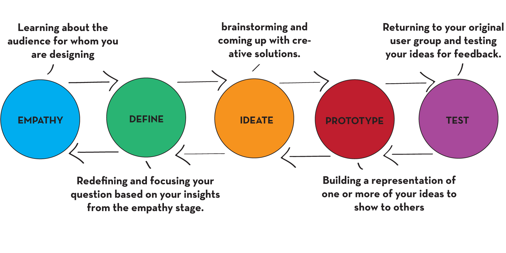 Change by Design: How Design Thinking Transforms